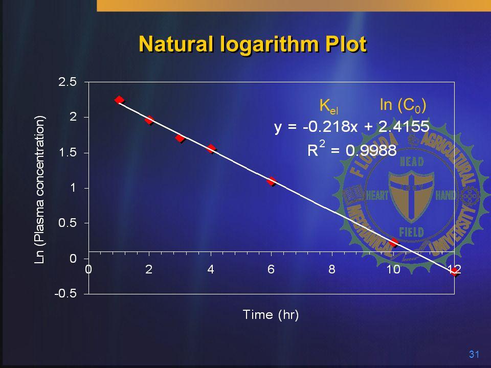 Natural logarithm Plot