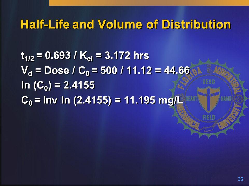 Half-Life and Volume of Distribution