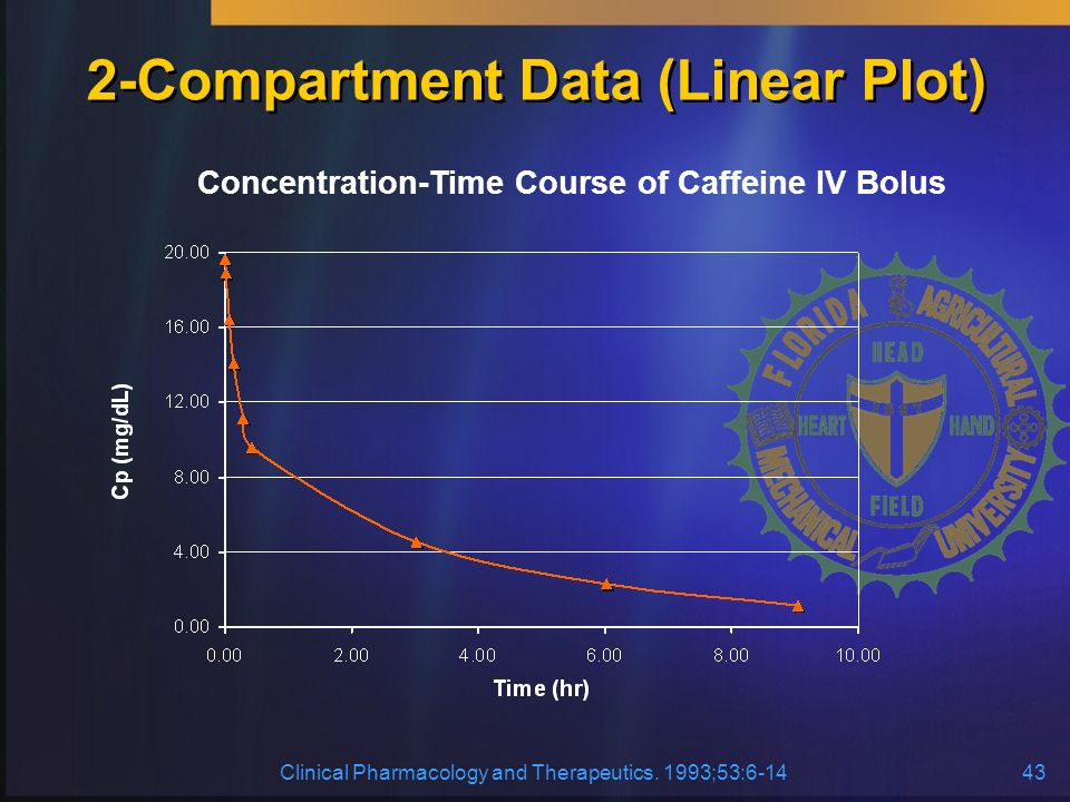 2-Compartment Data (Linear Plot)