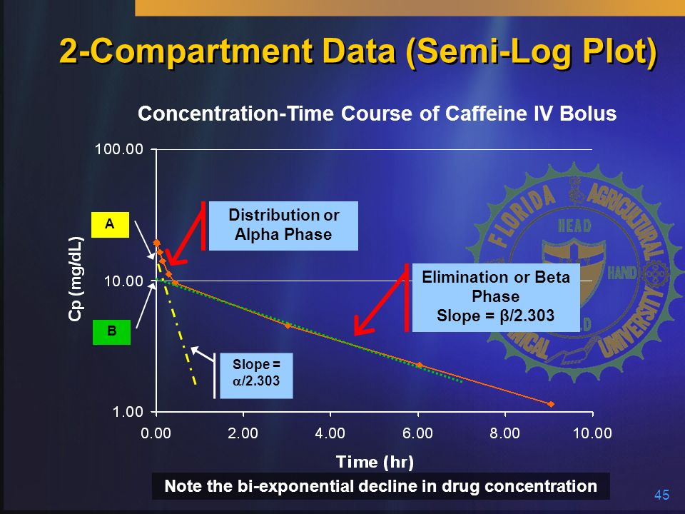 2-Compartment Data (Semi-Log Plot)
