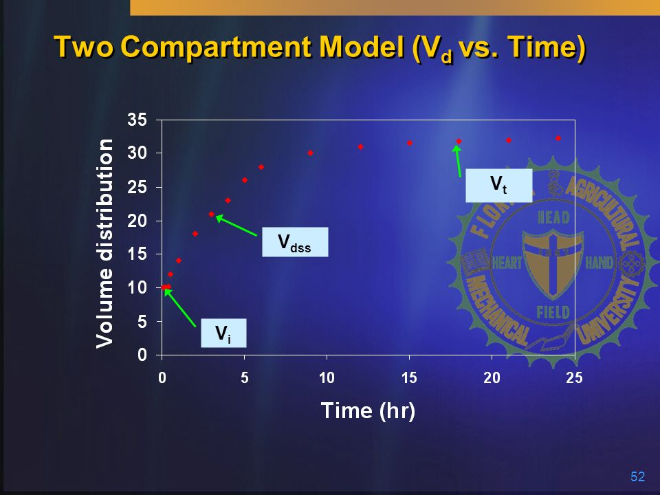 Two Compartment Model (Vd vs. Time)