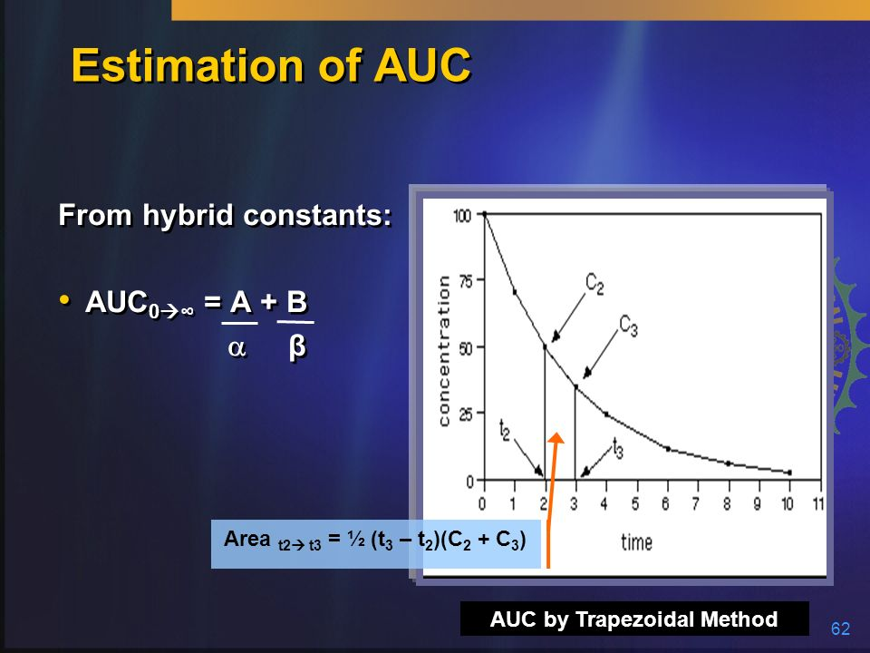 AUC by Trapezoidal Method