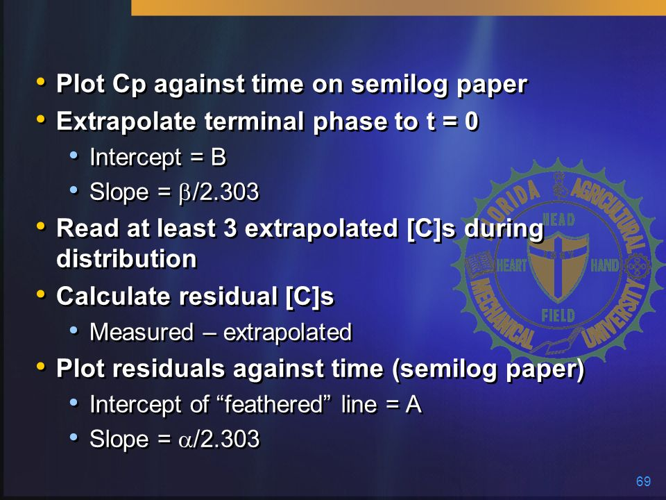 Plot Cp against time on semilog paper