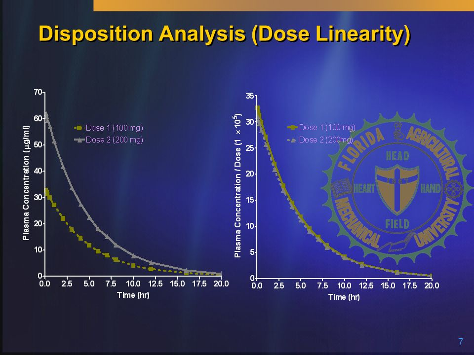 Disposition Analysis (Dose Linearity)