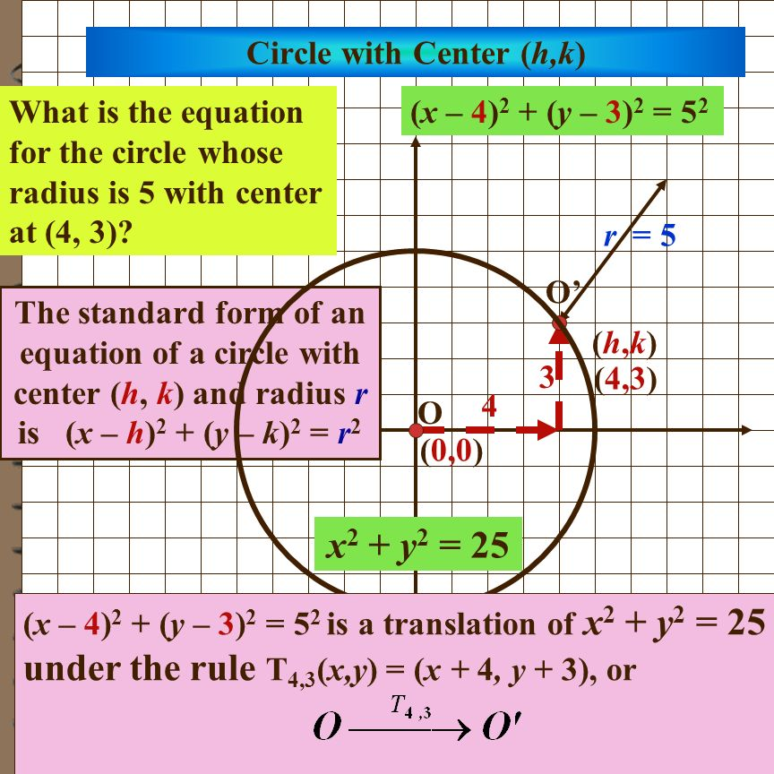 Circle with Center (h,k)
