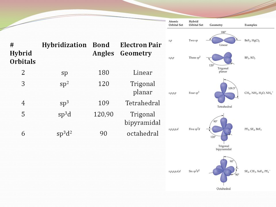 # Hybrid Orbitals Hybridization. Bond Angles. Electron Pair Geometry. 2. sp. 180. Linear. 3.
