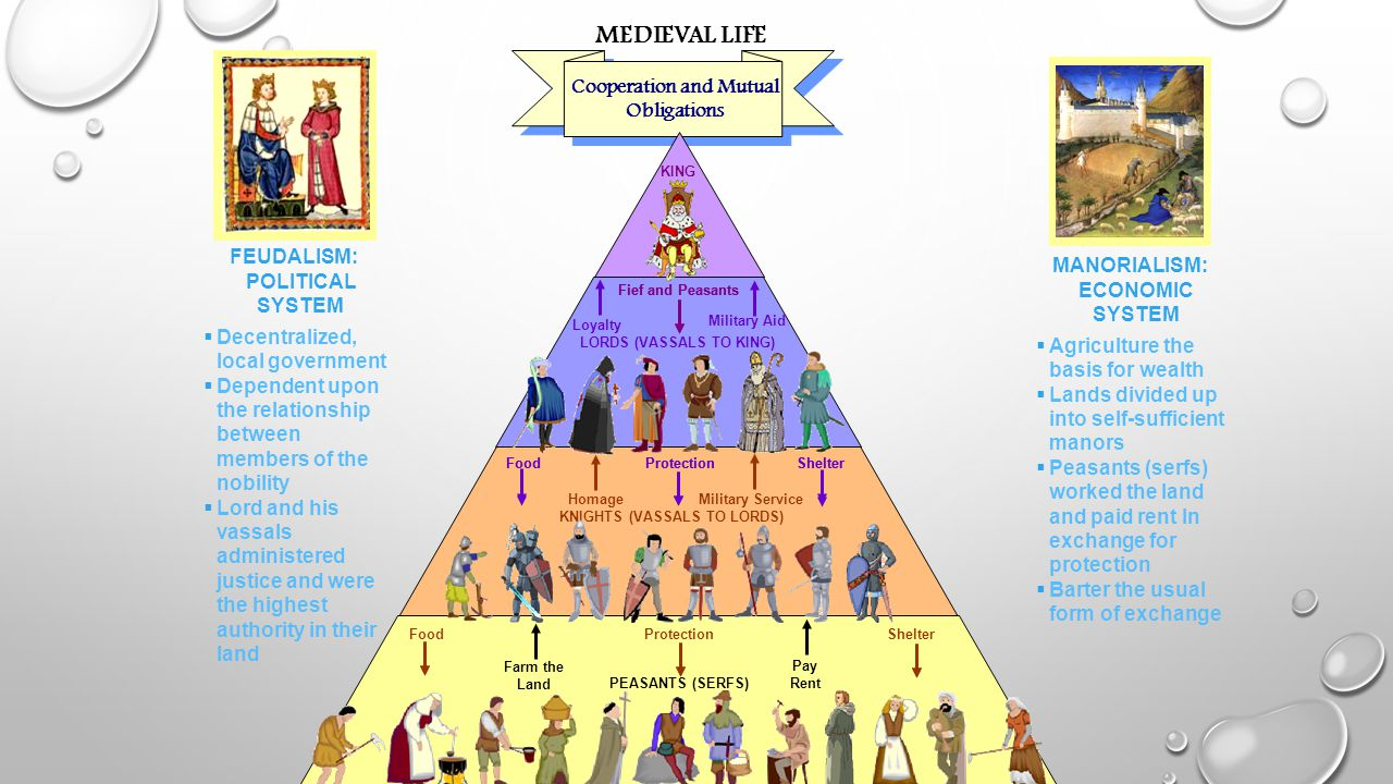 MEDIEVAL LIFE Cooperation and Mutual Obligations