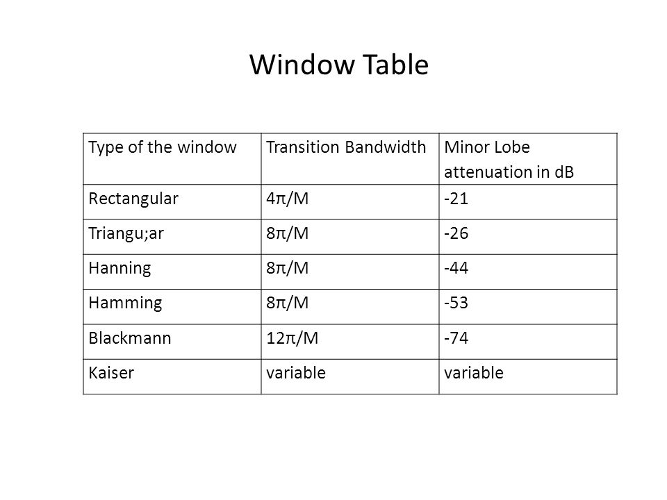 Window Table Type of the window Transition Bandwidth