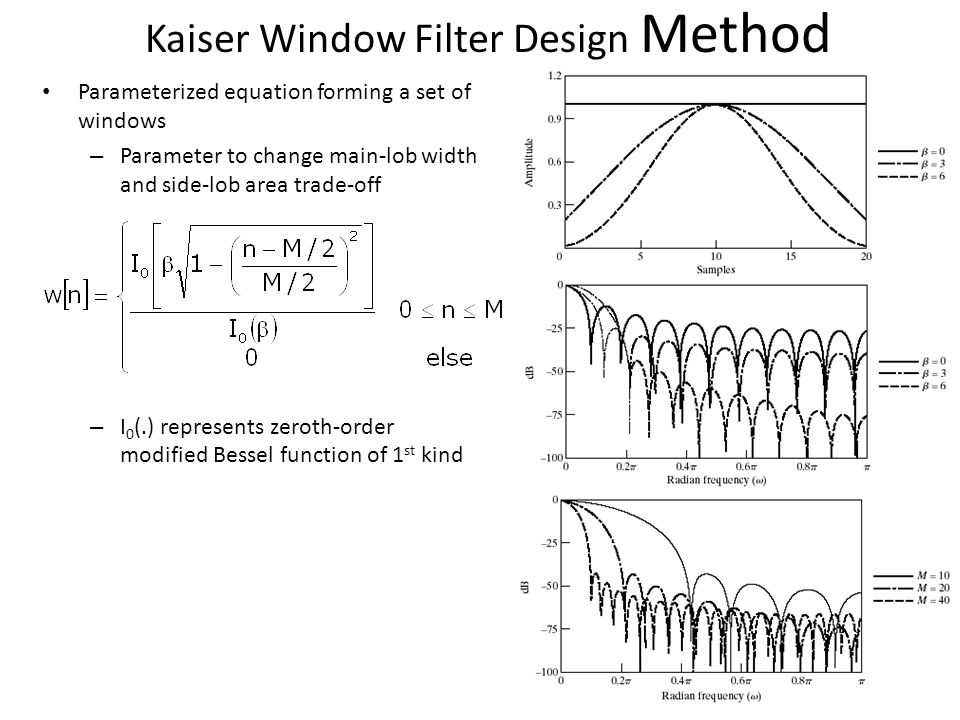 Kaiser Window Filter Design Method