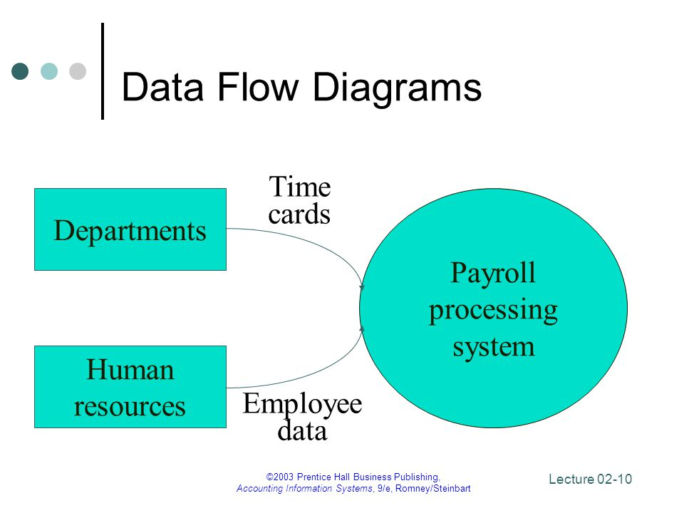 Data Flow Diagrams Time cards Departments Payroll processing system