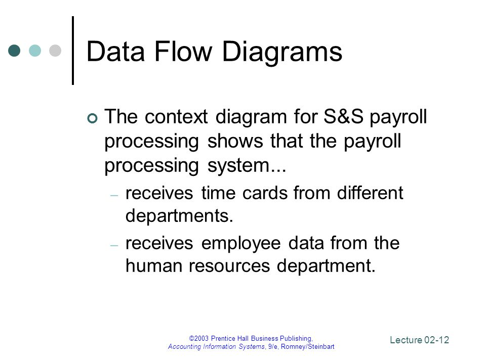 Data Flow Diagrams The context diagram for S&S payroll processing shows that the payroll processing system...