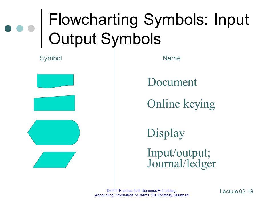 Flowcharting Symbols: Input Output Symbols
