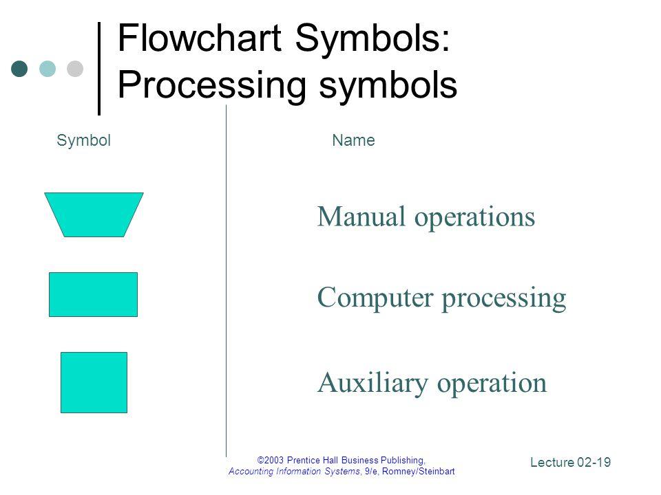 Flowchart Symbols: Processing symbols