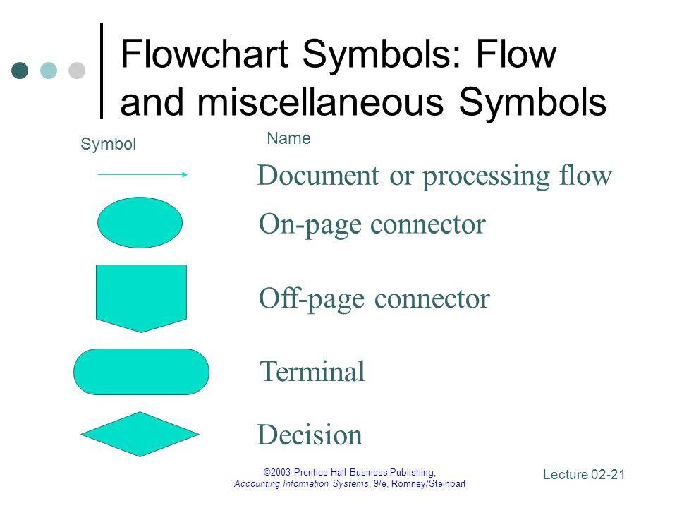 Flowchart Symbols: Flow and miscellaneous Symbols