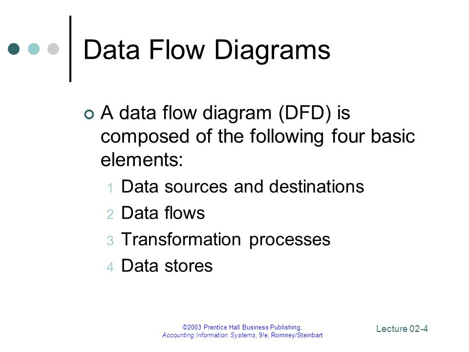 Data Flow Diagrams A data flow diagram (DFD) is composed of the following four basic elements: Data sources and destinations.