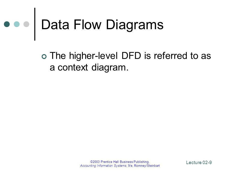 Data Flow Diagrams The higher-level DFD is referred to as a context diagram. ©2003 Prentice Hall Business Publishing,