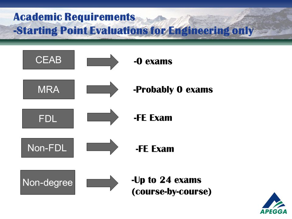 Academic Requirements -Starting Point Evaluations for Engineering only