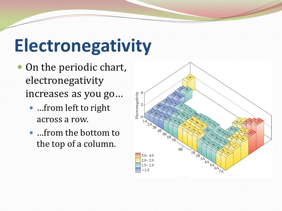 Electronegativity On the periodic chart, electronegativity increases as you go… …from left to right across a row.