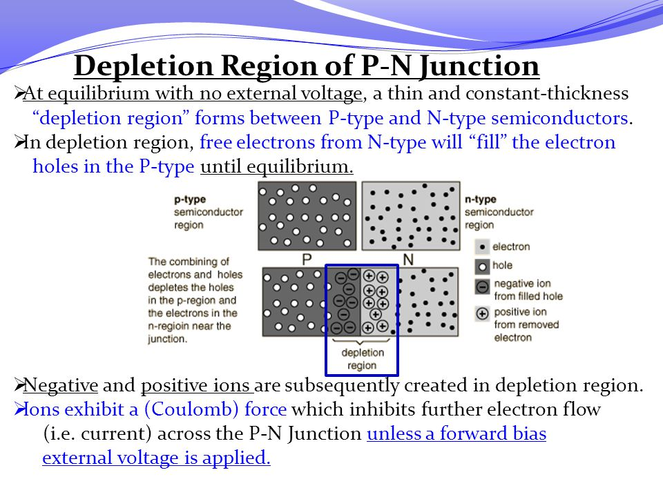 Depletion Region of P-N Junction