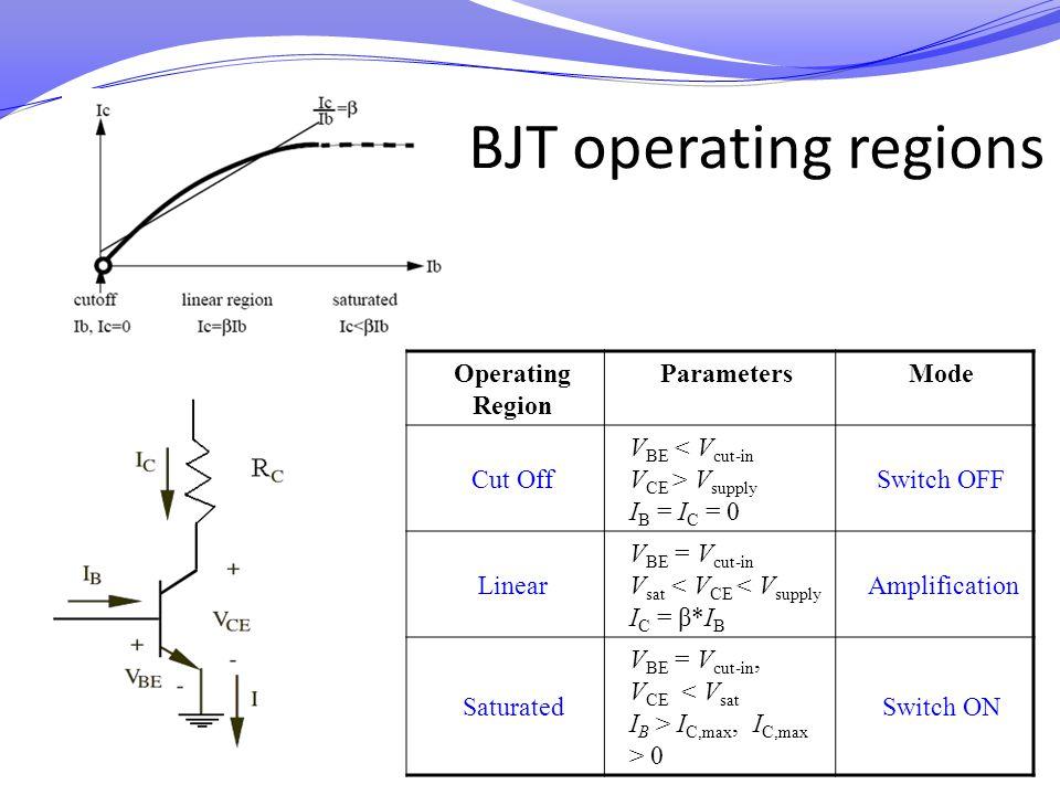 BJT operating regions Operating Region Parameters Mode Cut Off