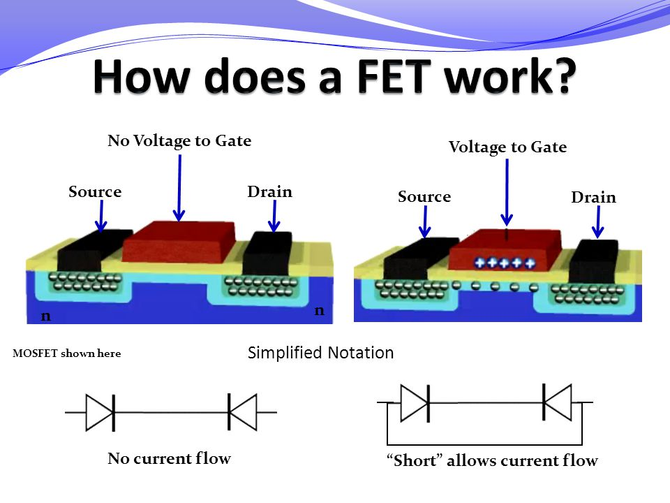 How does a FET work Simplified Notation No Voltage to Gate