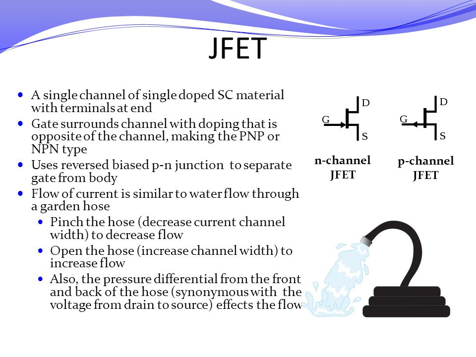 JFET A single channel of single doped SC material with terminals at end.