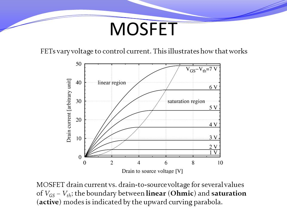 FETs vary voltage to control current. This illustrates how that works