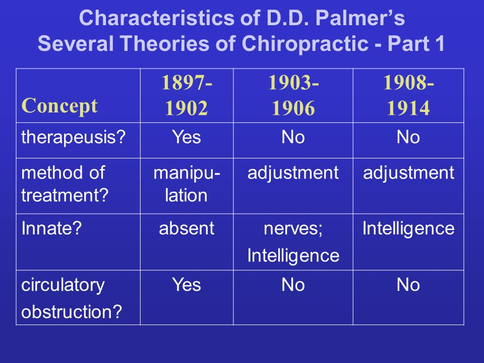 Characteristics of D.D. Palmer's Several Theories of Chiropractic - Part 1