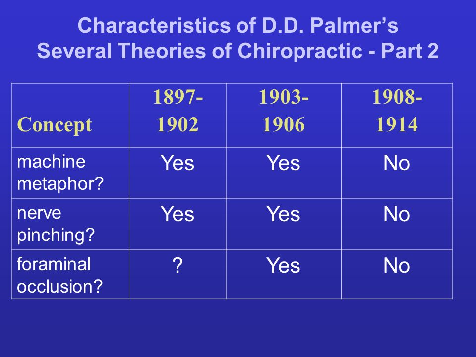 Characteristics of D.D. Palmer's Several Theories of Chiropractic - Part 2