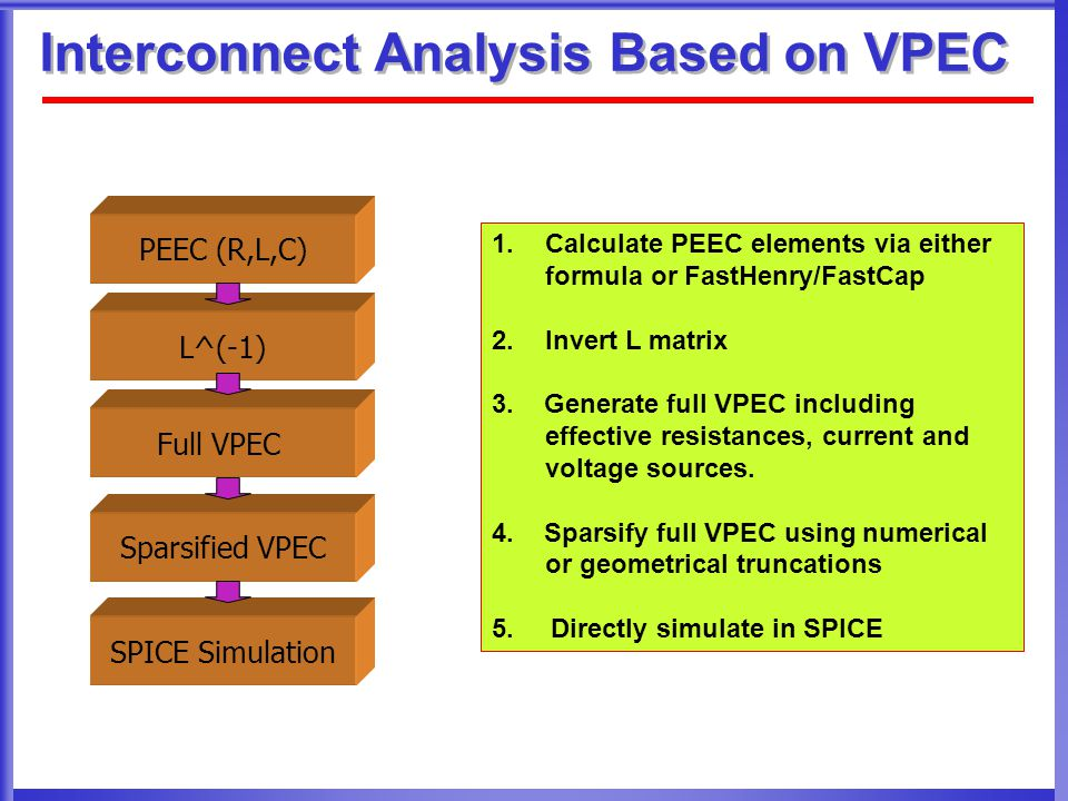 Interconnect Analysis Based on VPEC