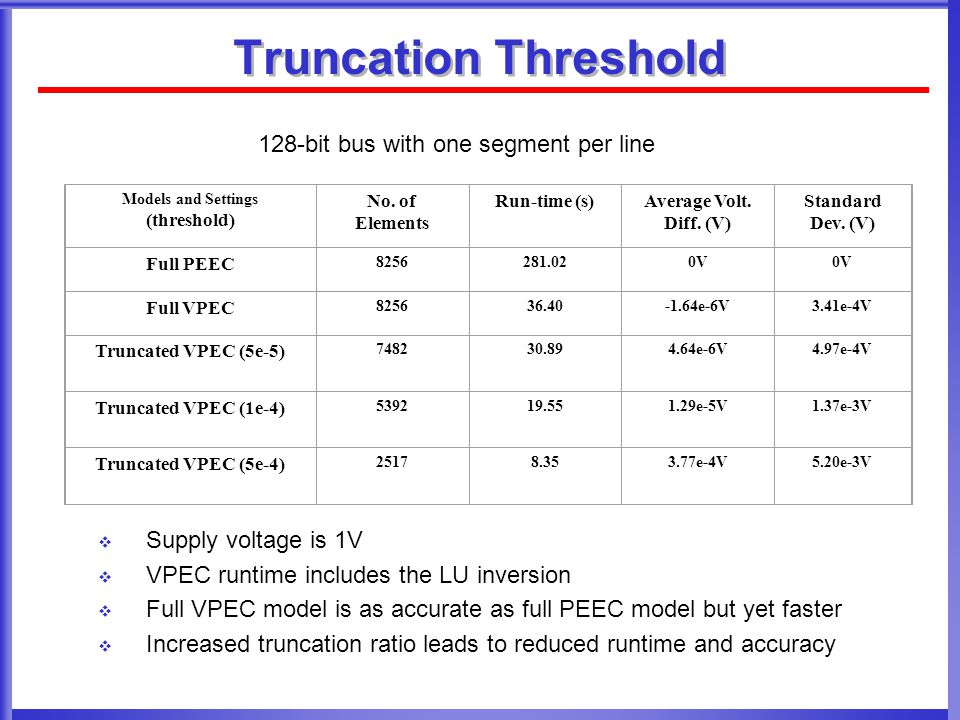 Truncation Threshold 128-bit bus with one segment per line
