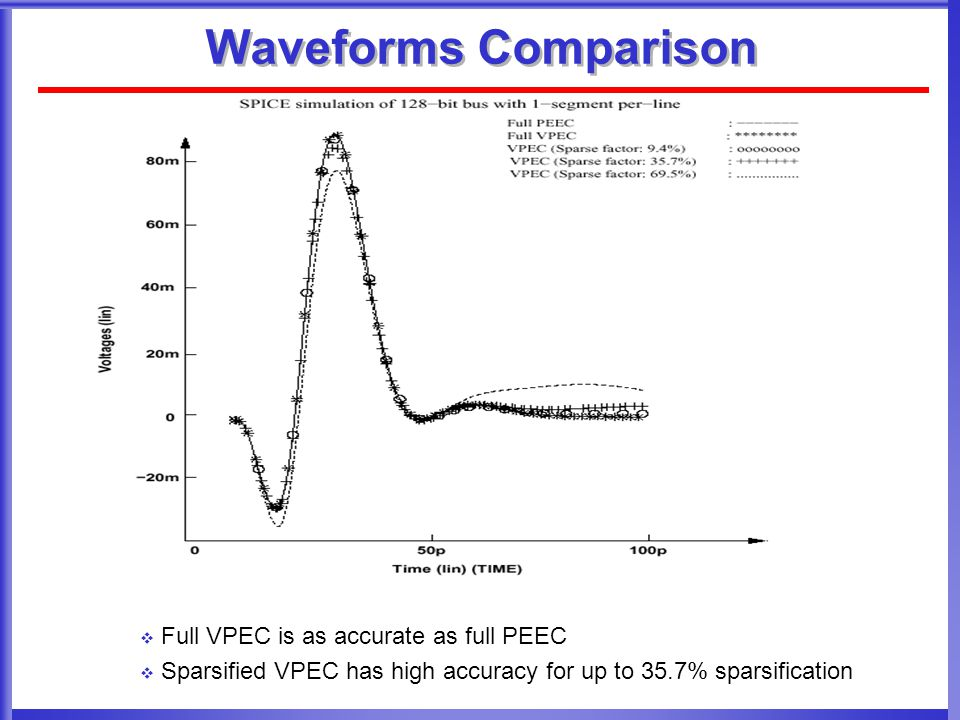 Waveforms Comparison Full VPEC is as accurate as full PEEC