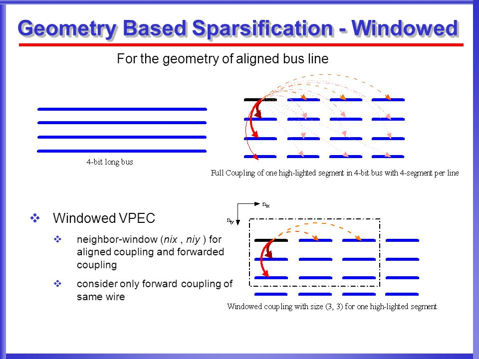 Geometry Based Sparsification - Windowed