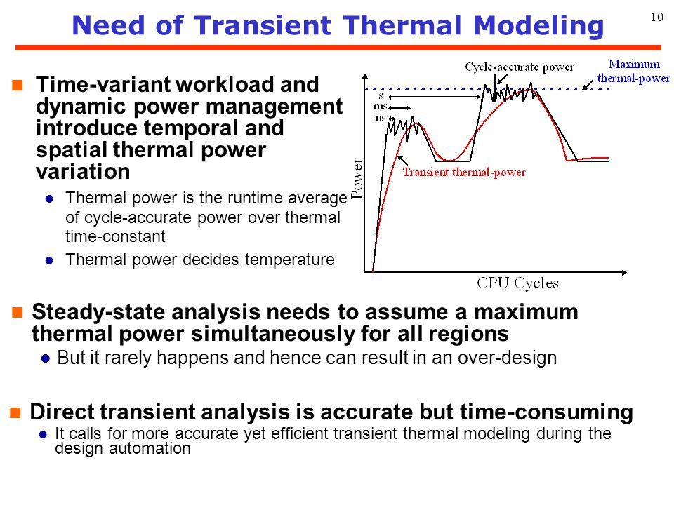 Need of Transient Thermal Modeling