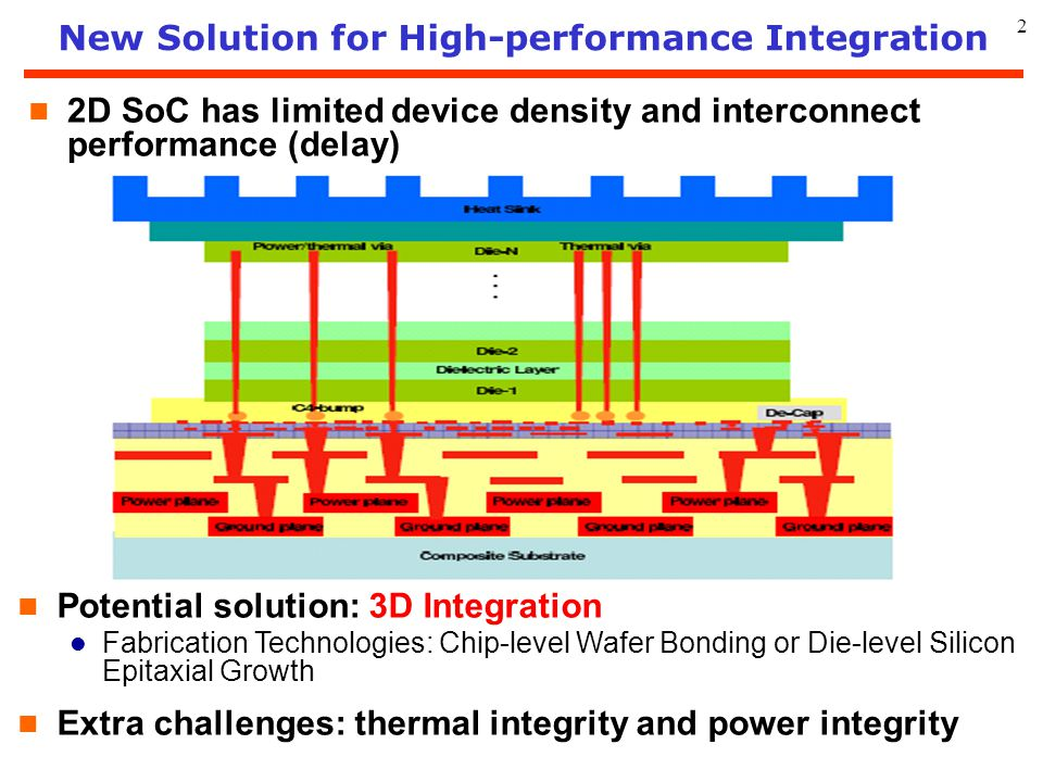 New Solution for High-performance Integration