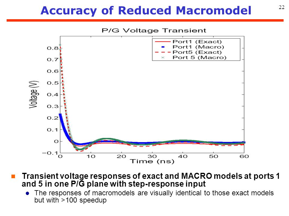 Accuracy of Reduced Macromodel
