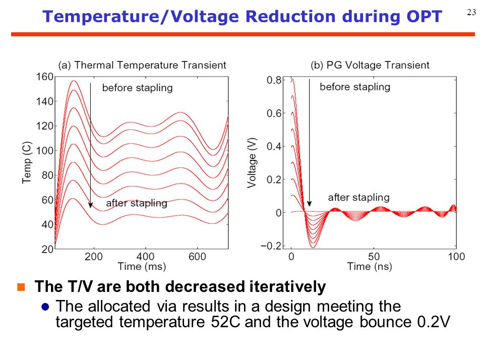 Temperature/Voltage Reduction during OPT