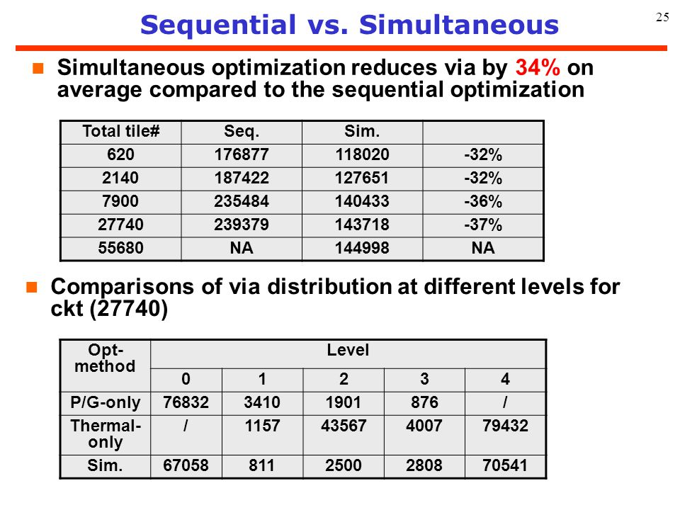 Sequential vs. Simultaneous