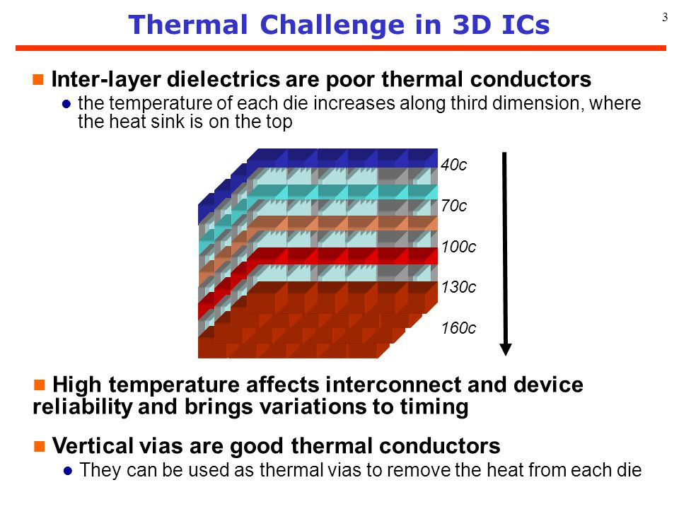 Thermal Challenge in 3D ICs