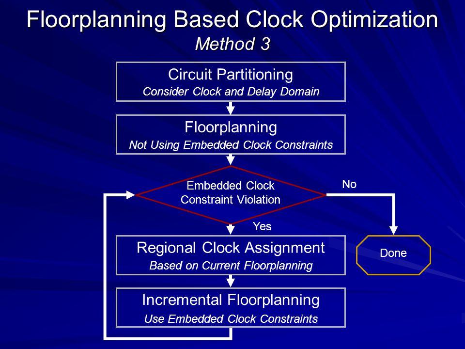Floorplanning Based Clock Optimization Method 3