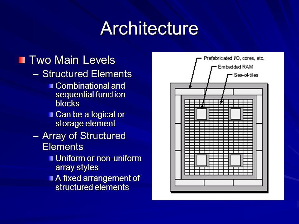 Architecture Two Main Levels Structured Elements