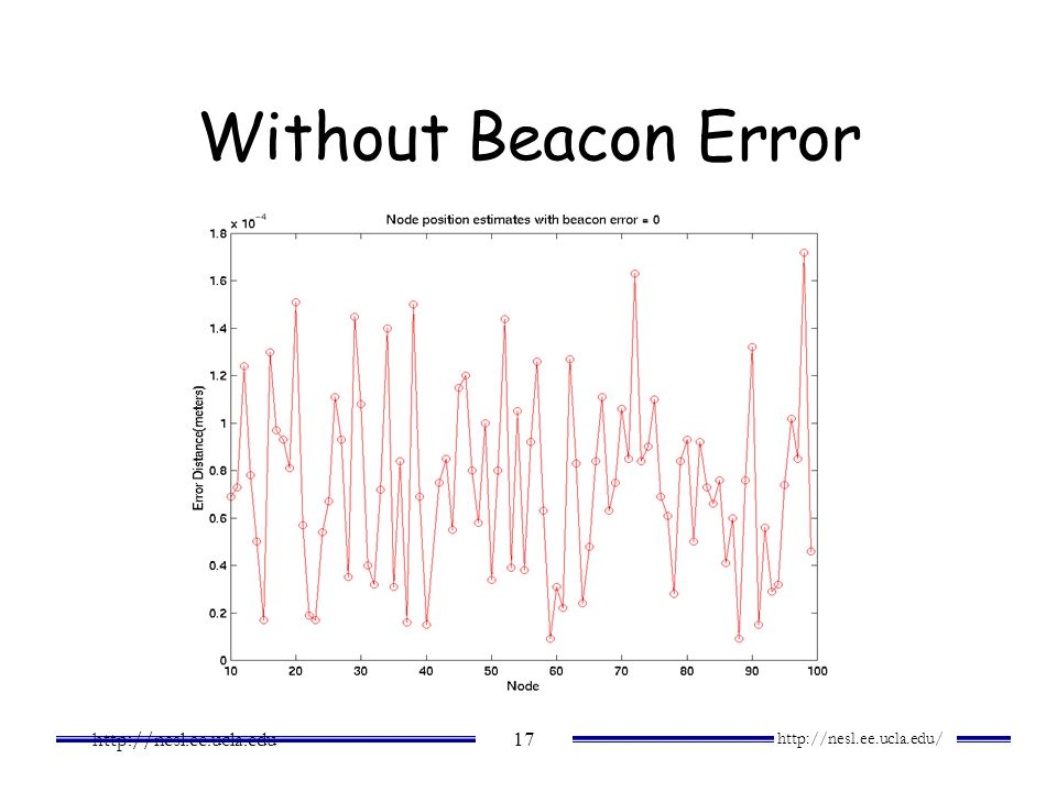 Without Beacon Error