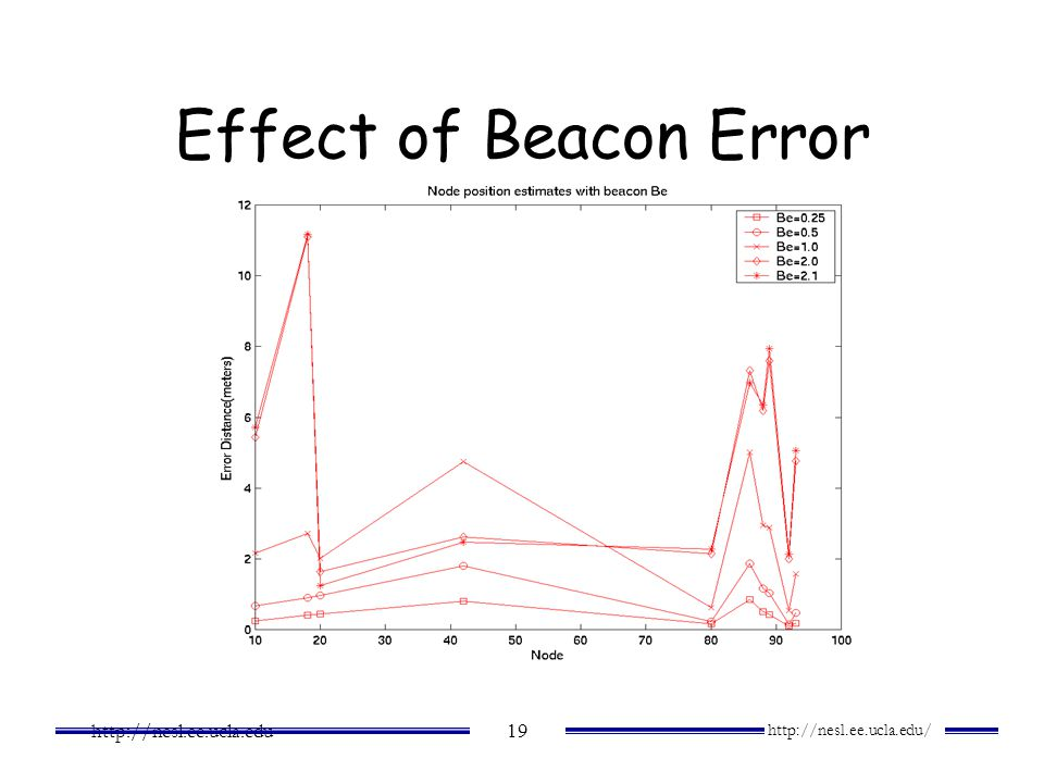Effect of Beacon Error