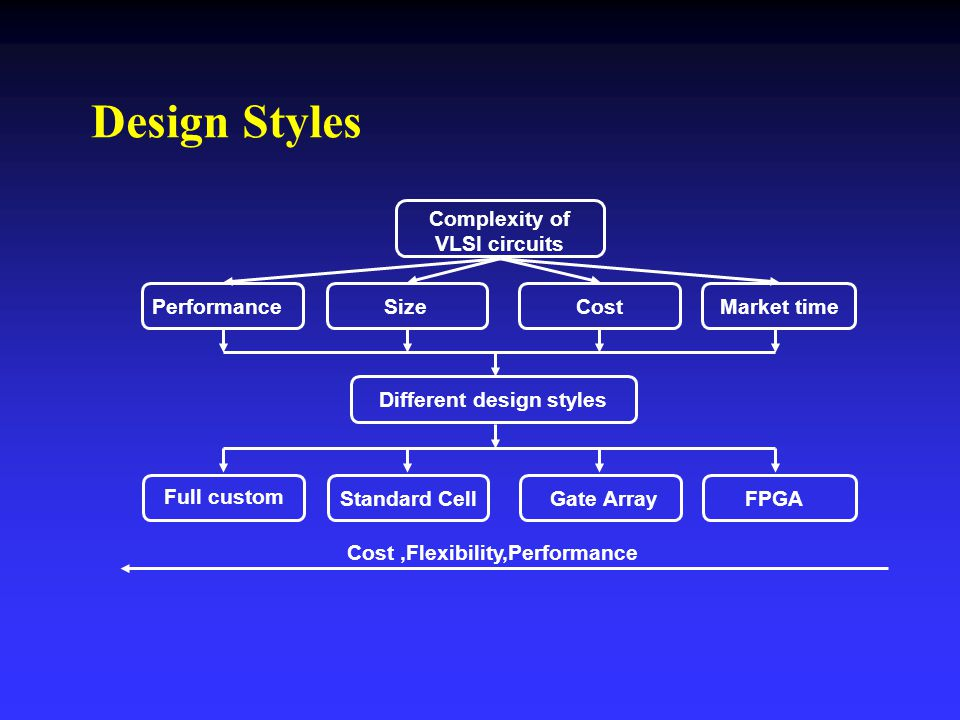 Design Styles Complexity of VLSI circuits Full custom Performance Size