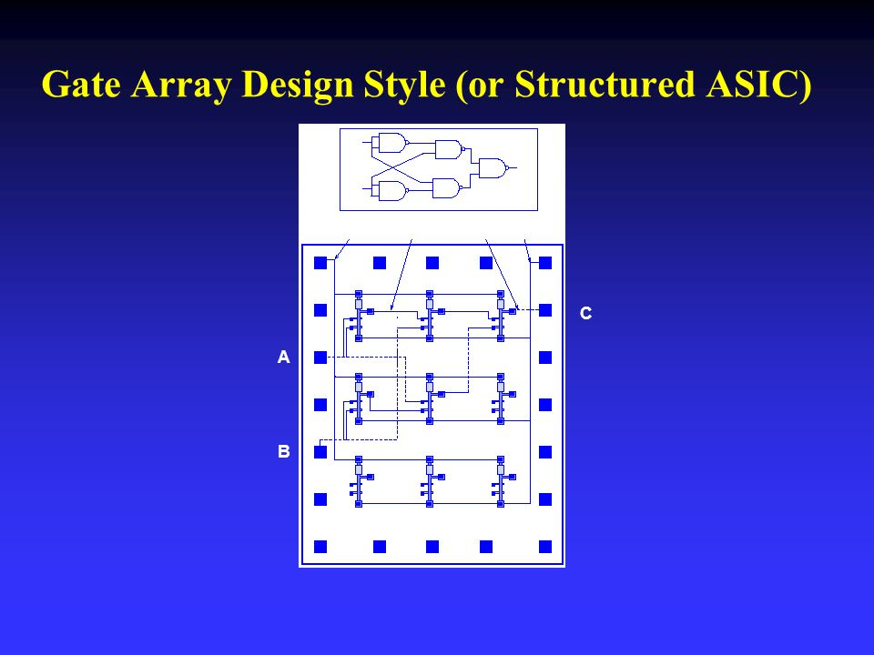 Gate Array Design Style (or Structured ASIC)