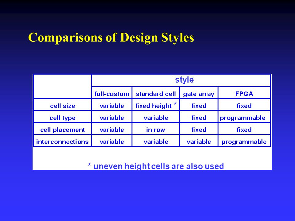 Comparisons of Design Styles