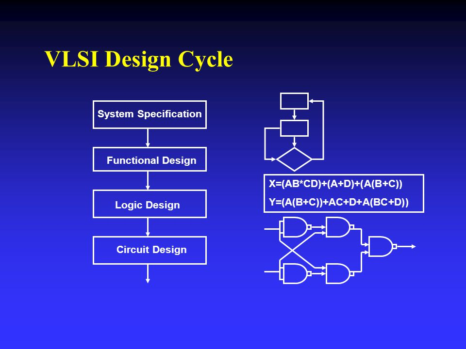 VLSI Design Cycle System Specification Functional Design