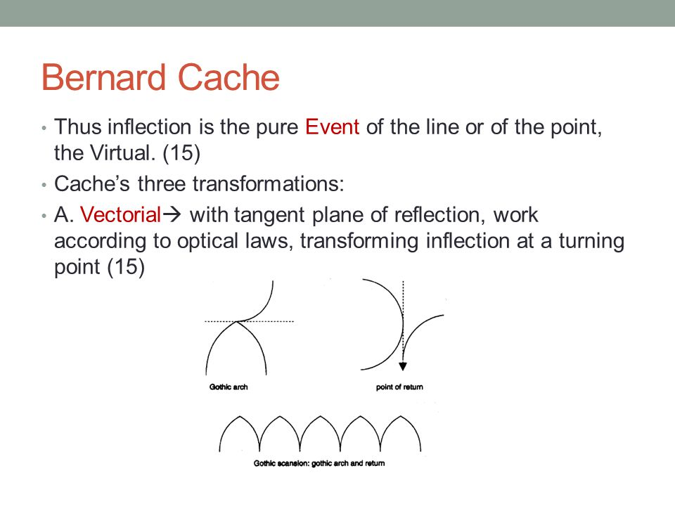 Bernard Cache Thus inflection is the pure Event of the line or of the point, the Virtual. (15) Cache's three transformations: