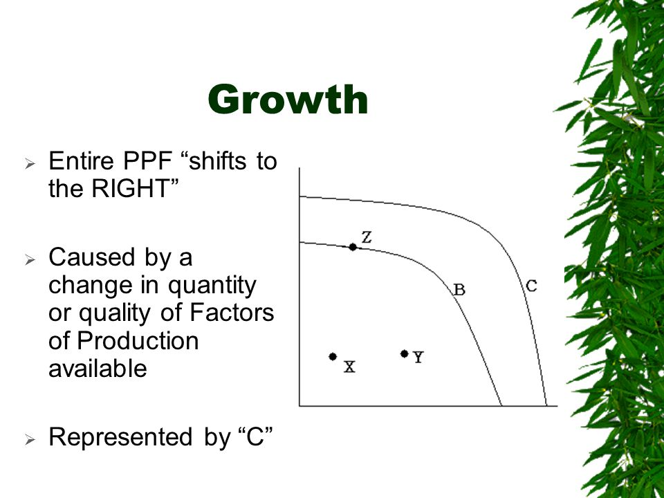 Growth Entire PPF shifts to the RIGHT