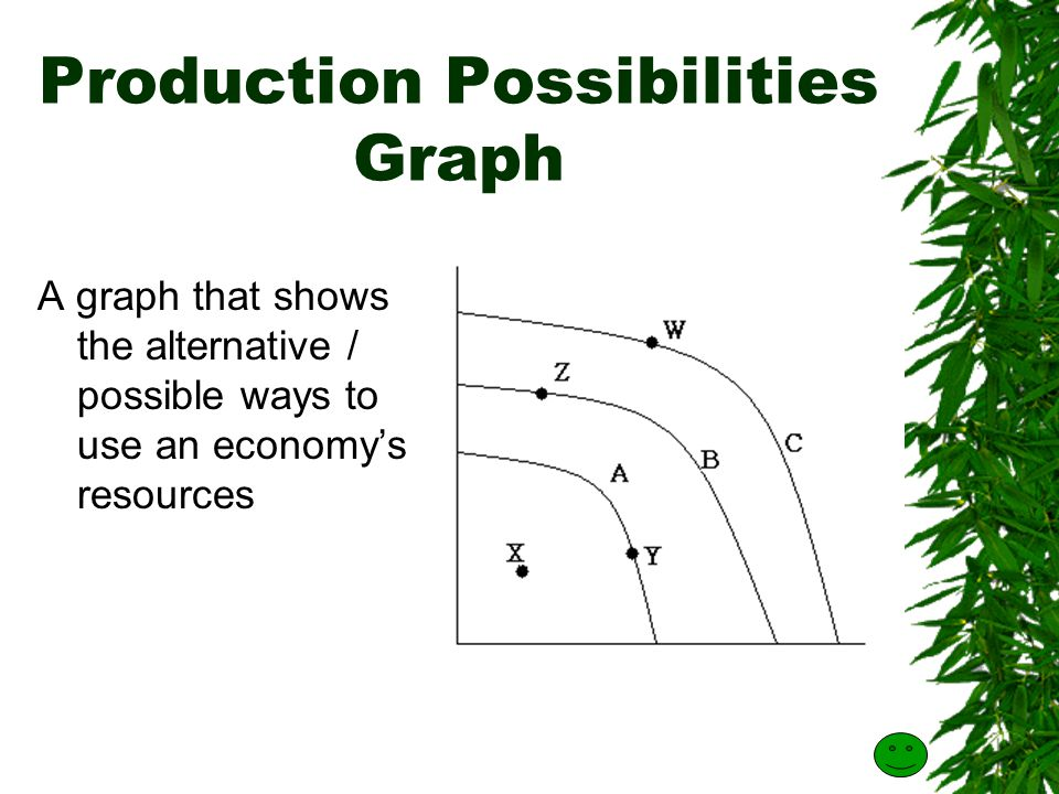 Production Possibilities Graph